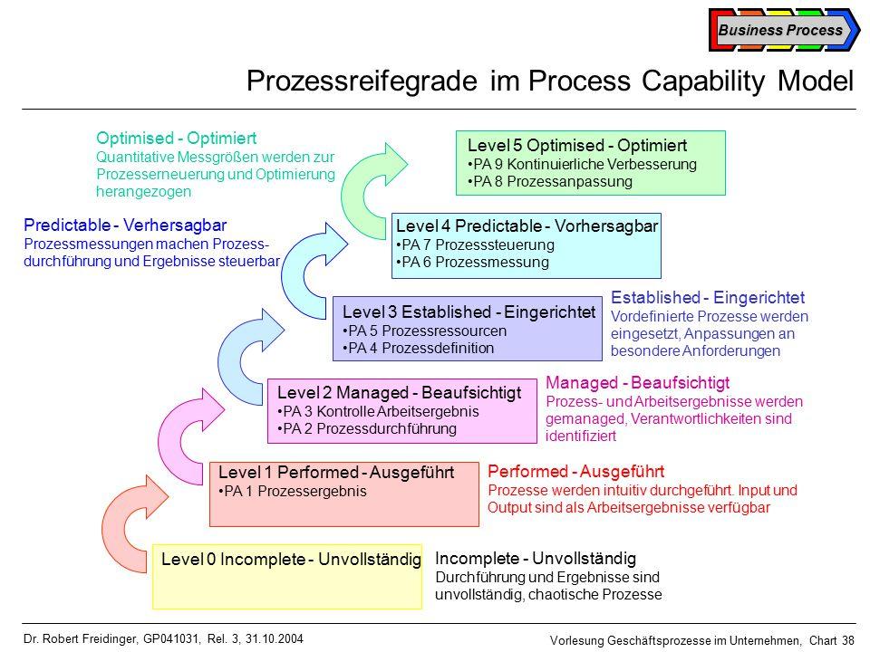 Business Process Vorlesung Geschäftsprozesse im Unternehmen, Chart 38 Dr.