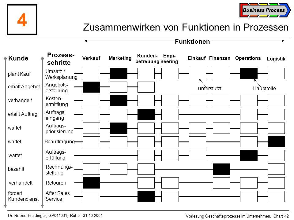 Business Process Vorlesung Geschäftsprozesse im Unternehmen, Chart 42 Dr.