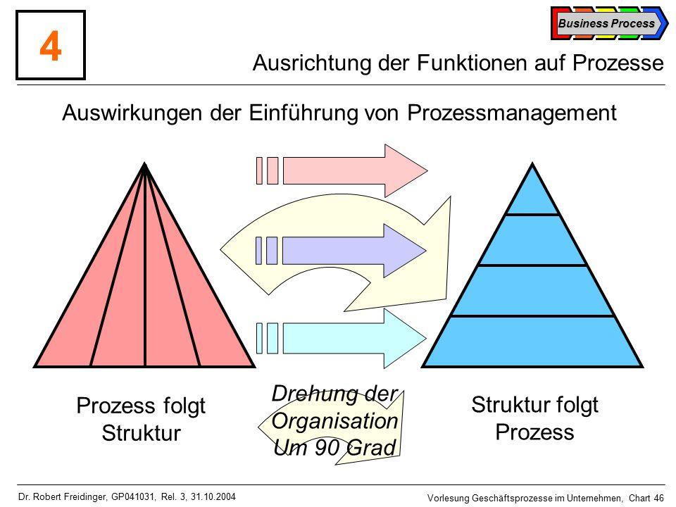 Business Process Vorlesung Geschäftsprozesse im Unternehmen, Chart 46 Dr.