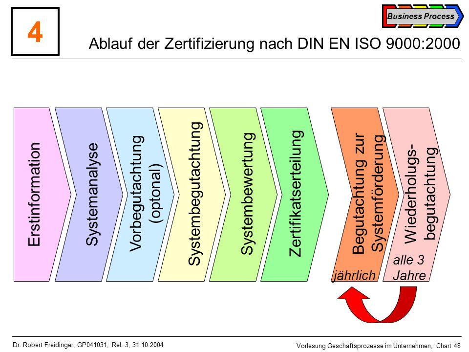 Business Process Vorlesung Geschäftsprozesse im Unternehmen, Chart 48 Dr.