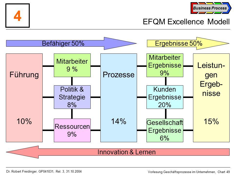 Business Process Vorlesung Geschäftsprozesse im Unternehmen, Chart 49 Dr.