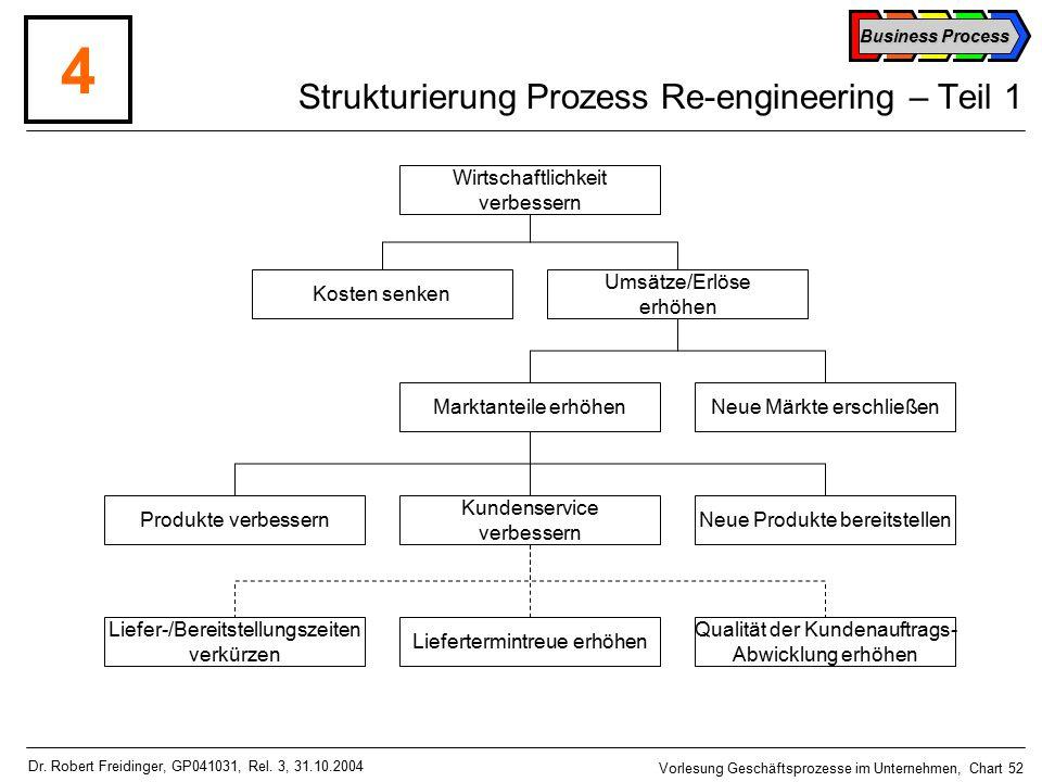 Business Process Vorlesung Geschäftsprozesse im Unternehmen, Chart 52 Dr.