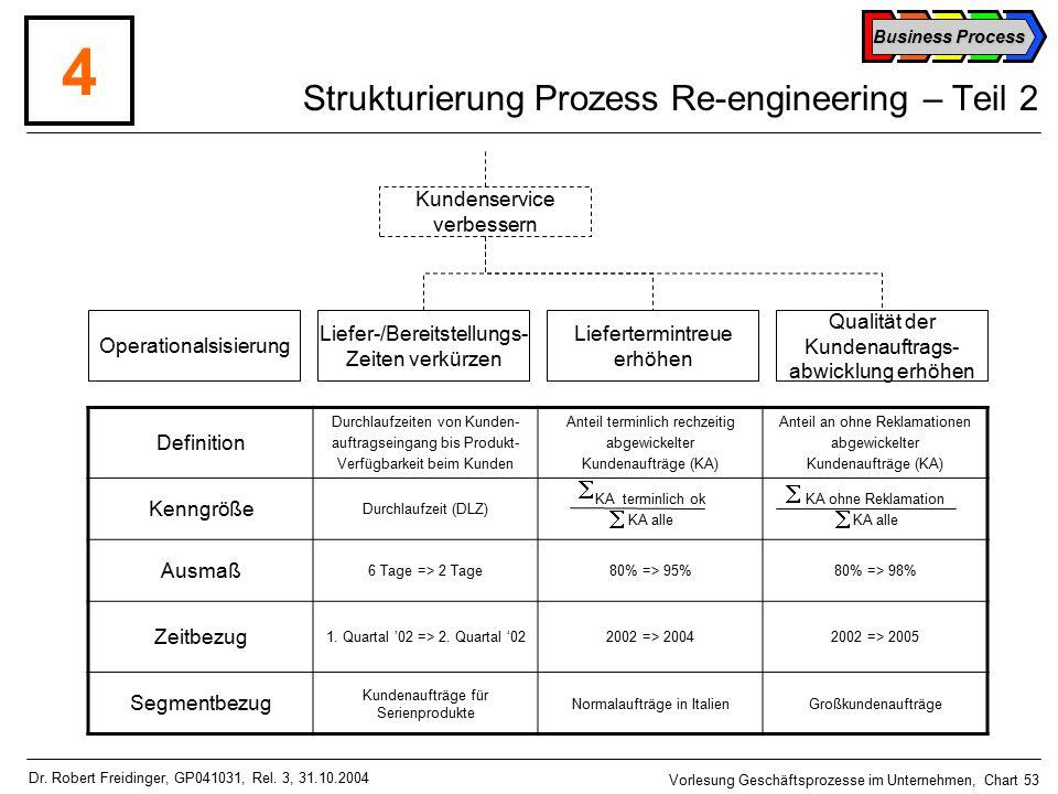 Business Process Vorlesung Geschäftsprozesse im Unternehmen, Chart 53 Dr.