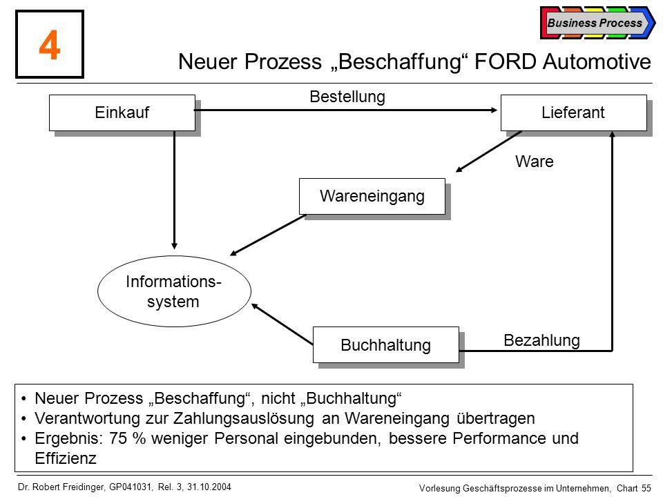 Business Process Vorlesung Geschäftsprozesse im Unternehmen, Chart 55 Dr.