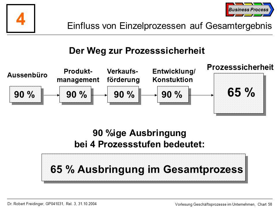 Business Process Vorlesung Geschäftsprozesse im Unternehmen, Chart 58 Dr.