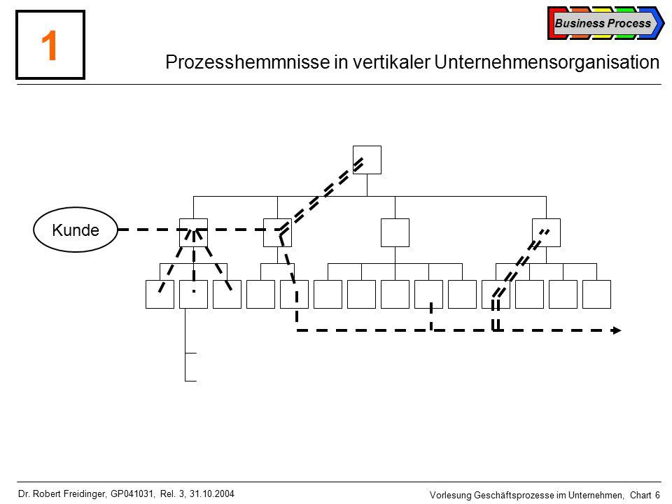 Business Process Vorlesung Geschäftsprozesse im Unternehmen, Chart 6 Dr.