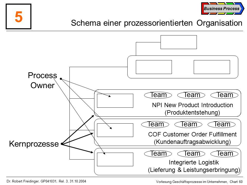 Business Process Vorlesung Geschäftsprozesse im Unternehmen, Chart 60 Dr.