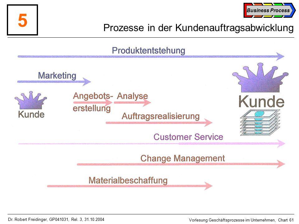 Business Process Vorlesung Geschäftsprozesse im Unternehmen, Chart 61 Dr.