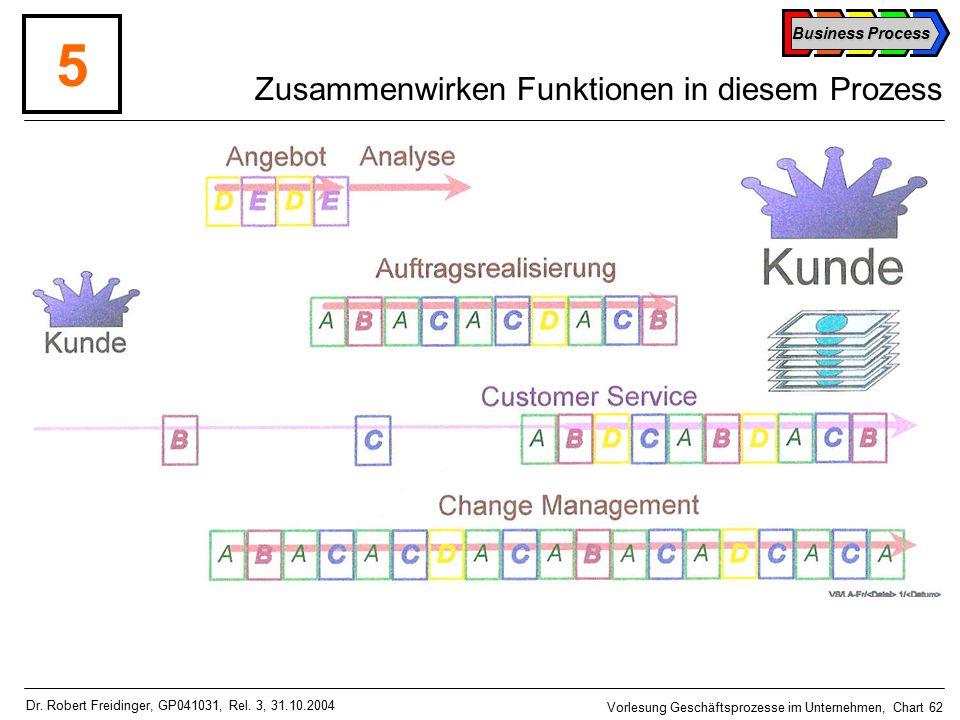 Business Process Vorlesung Geschäftsprozesse im Unternehmen, Chart 62 Dr.