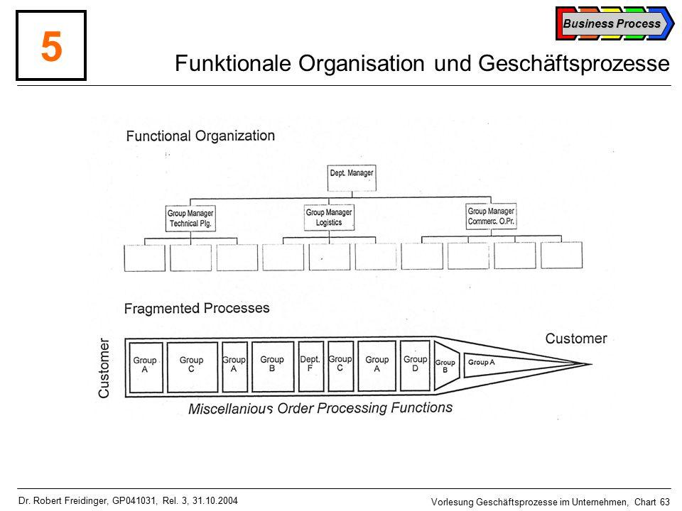 Business Process Vorlesung Geschäftsprozesse im Unternehmen, Chart 63 Dr.