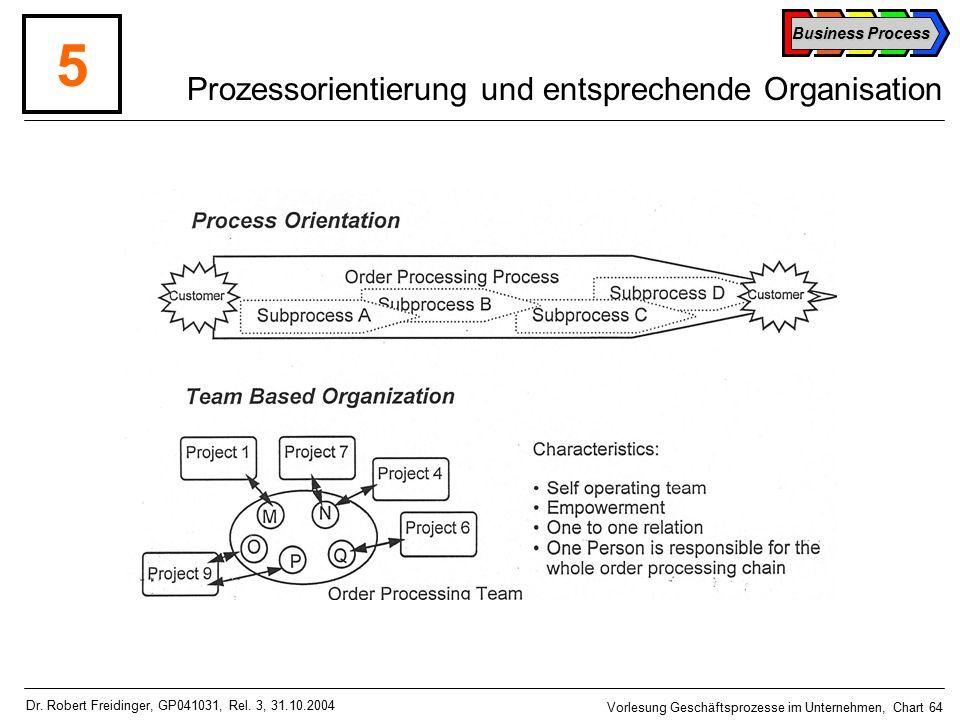 Business Process Vorlesung Geschäftsprozesse im Unternehmen, Chart 64 Dr.