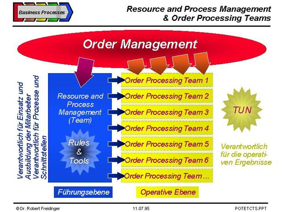 Business Process Vorlesung Geschäftsprozesse im Unternehmen, Chart 65 Dr.