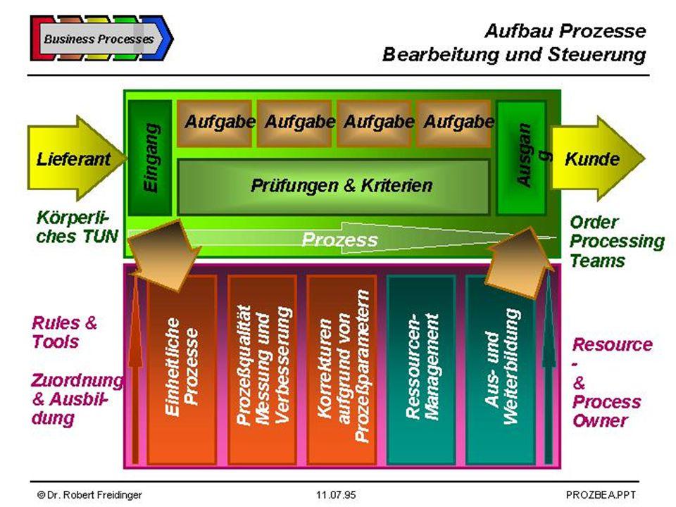 Business Process Vorlesung Geschäftsprozesse im Unternehmen, Chart 66 Dr.