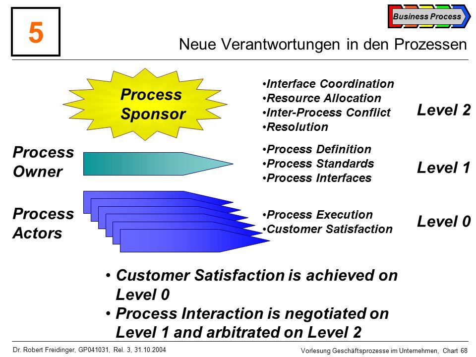 Business Process Vorlesung Geschäftsprozesse im Unternehmen, Chart 68 Dr.