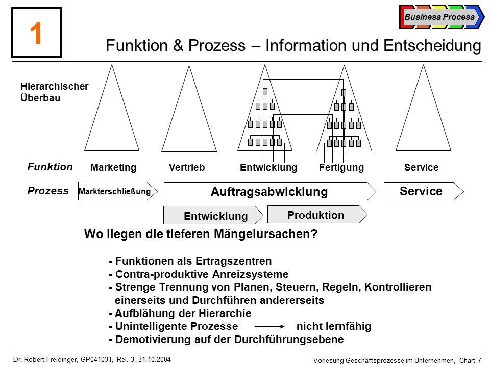 Business Process Vorlesung Geschäftsprozesse im Unternehmen, Chart 7 Dr.