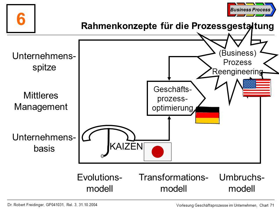 Business Process Vorlesung Geschäftsprozesse im Unternehmen, Chart 71 Dr.