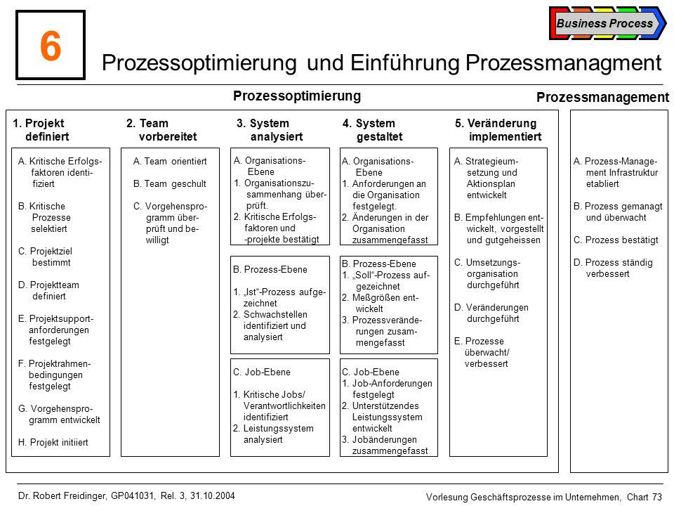 Business Process Vorlesung Geschäftsprozesse im Unternehmen, Chart 73 Dr.