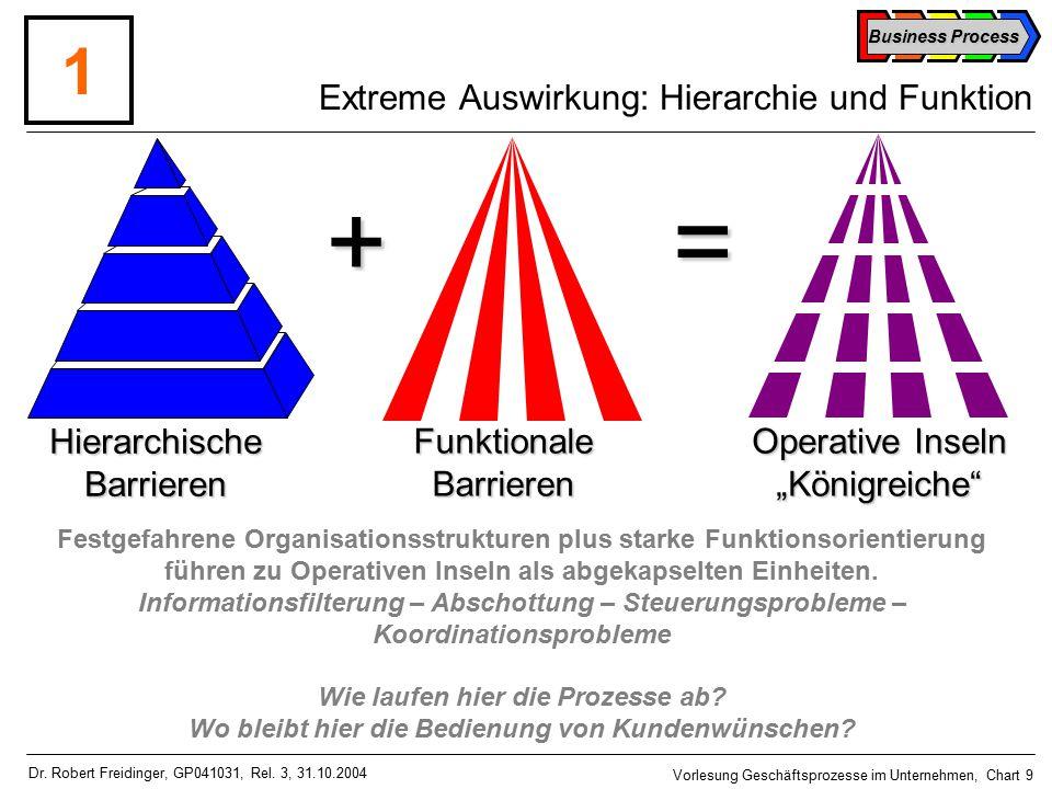 Business Process Vorlesung Geschäftsprozesse im Unternehmen, Chart 9 Dr.