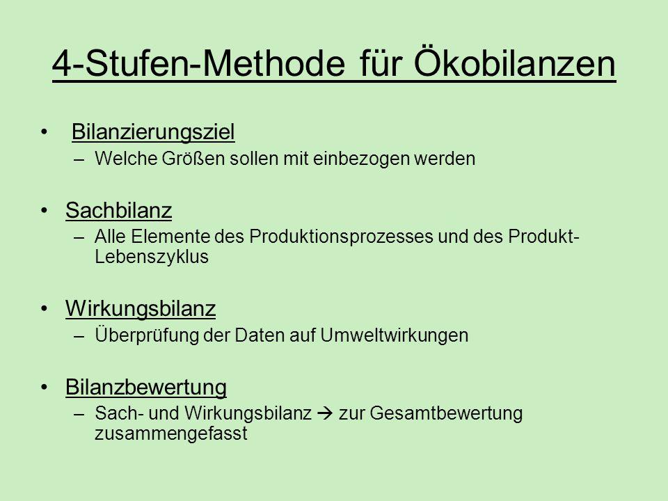 4-Stufen-Methode für Ökobilanzen Bilanzierungsziel –Welche Größen sollen mit einbezogen werden Sachbilanz –Alle Elemente des Produktionsprozesses und