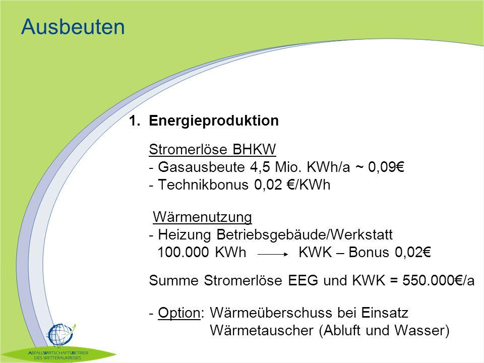 Ausbeuten 1.Energieproduktion Stromerlöse BHKW - Gasausbeute 4,5 Mio. KWh/a ~ 0,09€ - Technikbonus 0,02 €/KWh Wärmenutzung - Heizung Betriebsgebäude/W