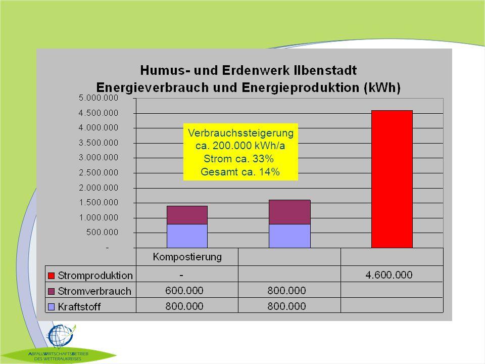 Verbrauchssteigerung ca. 200.000 kWh/a Strom ca. 33% Gesamt ca. 14%