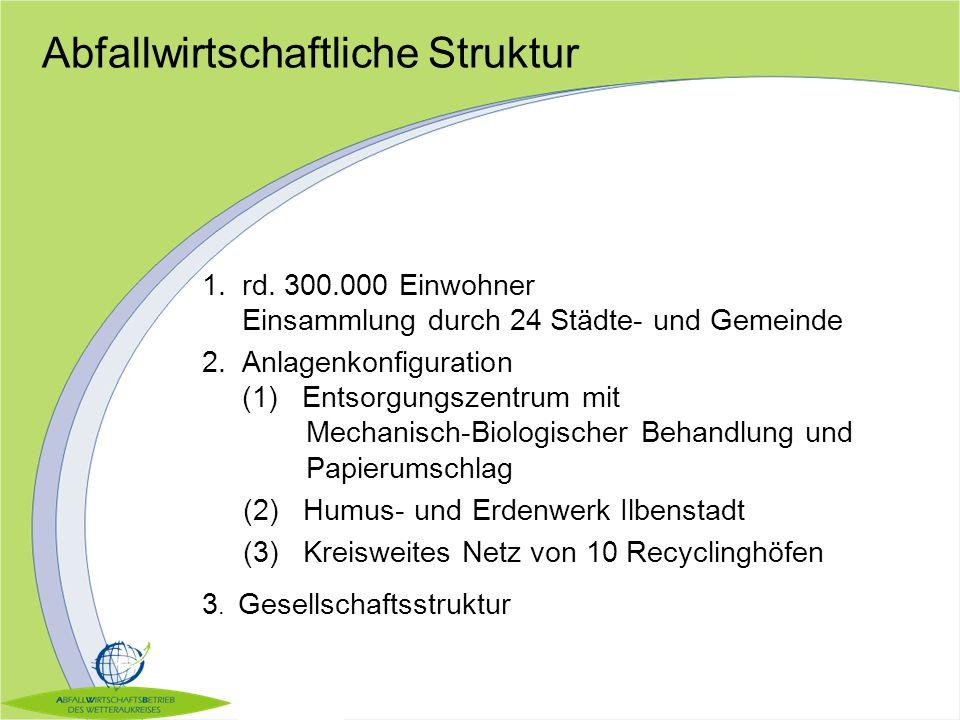 Abfallwirtschaftliche Struktur 1.rd. 300.000 Einwohner Einsammlung durch 24 Städte- und Gemeinde 2.Anlagenkonfiguration (1) Entsorgungszentrum mit Mec