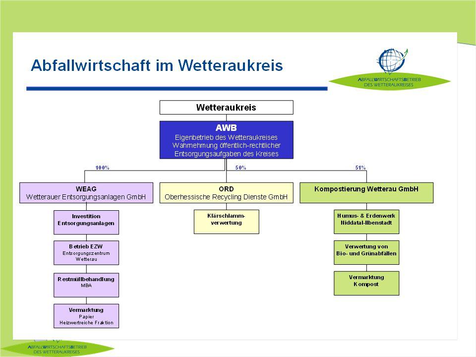 Sparte Kompostierung 1.flächendeckende Bioabfallsammlung seit 1993 ø 75 kg/Ea Bioabfall ø 30 kg/EaGrünschnitt kontinuierlicher Anstieg auf: 29.700 t/a in 2009 Vermarktung: gütegesicherte Kompostqualität, Vermarktung über Landwirtschaft und GALA-Bau 2.Anlagenentwicklung: Investitionen über verschiedene Entwicklungsstufen