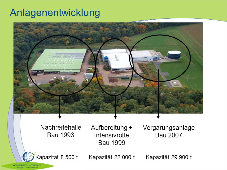 Anlagenentwicklung Nachreifehalle Bau 1993 Aufbereitung + Intensivrotte Bau 1999 Vergärungsanlage Bau 2007 Kapazität 29.900 t Kapazität 8.500 tKapazit