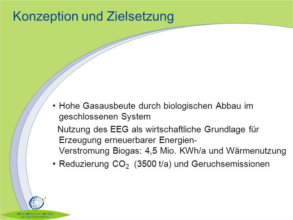 Konzeption und Zielsetzung Hohe Gasausbeute durch biologischen Abbau im geschlossenen System Nutzung des EEG als wirtschaftliche Grundlage für Erzeugu
