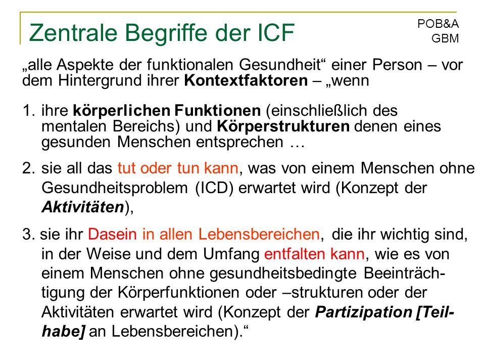 W. Haisch 05/11 POB&A GBM Zentrale Begriffe der ICF 1.ihre körperlichen Funktionen (einschließlich des mentalen Bereichs) und Körperstrukturen denen e