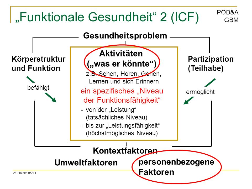 """W. Haisch 05/11 POB&A GBM """"Funktionale Gesundheit"""" 2 (ICF) z.B. Sehen, Hören, Gehen, Lernen und sich Erinnern Körperstruktur und Funktion Partizipatio"""