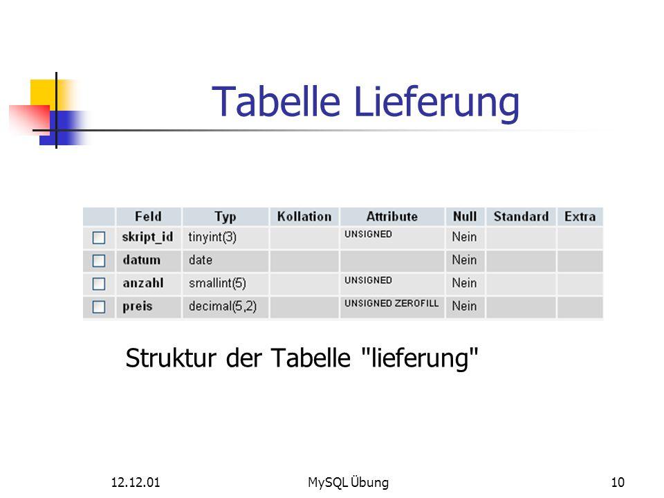 12.12.01MySQL Übung10 Tabelle Lieferung Struktur der Tabelle