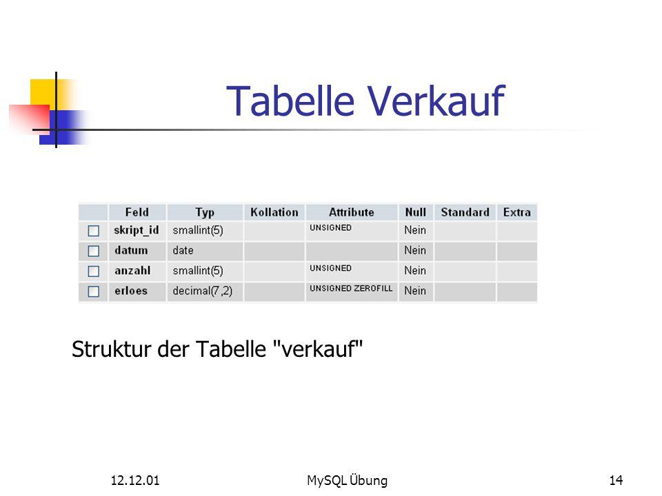 12.12.01MySQL Übung14 Tabelle Verkauf Struktur der Tabelle