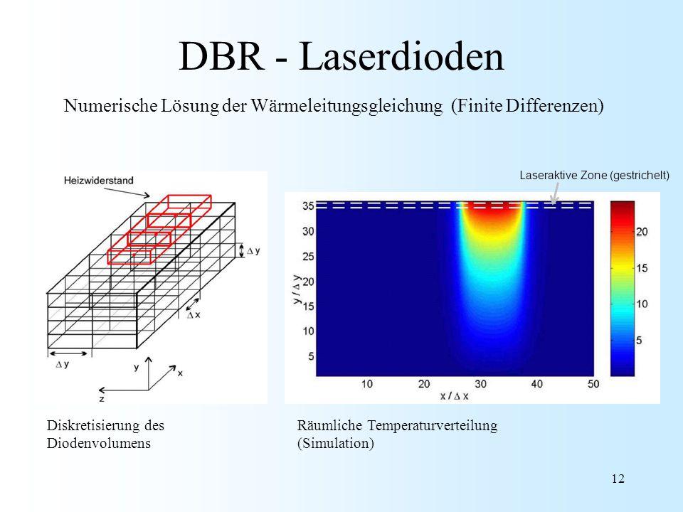 12 DBR - Laserdioden Diskretisierung des Diodenvolumens Numerische Lösung der Wärmeleitungsgleichung (Finite Differenzen) Räumliche Temperaturverteilu