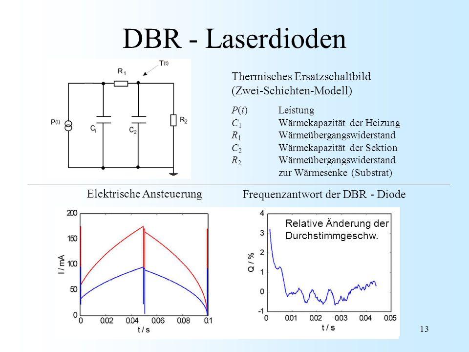 13 DBR - Laserdioden Thermisches Ersatzschaltbild (Zwei-Schichten-Modell) P(t)Leistung C 1 Wärmekapazität der Heizung R 1 Wärmeübergangswiderstand C 2