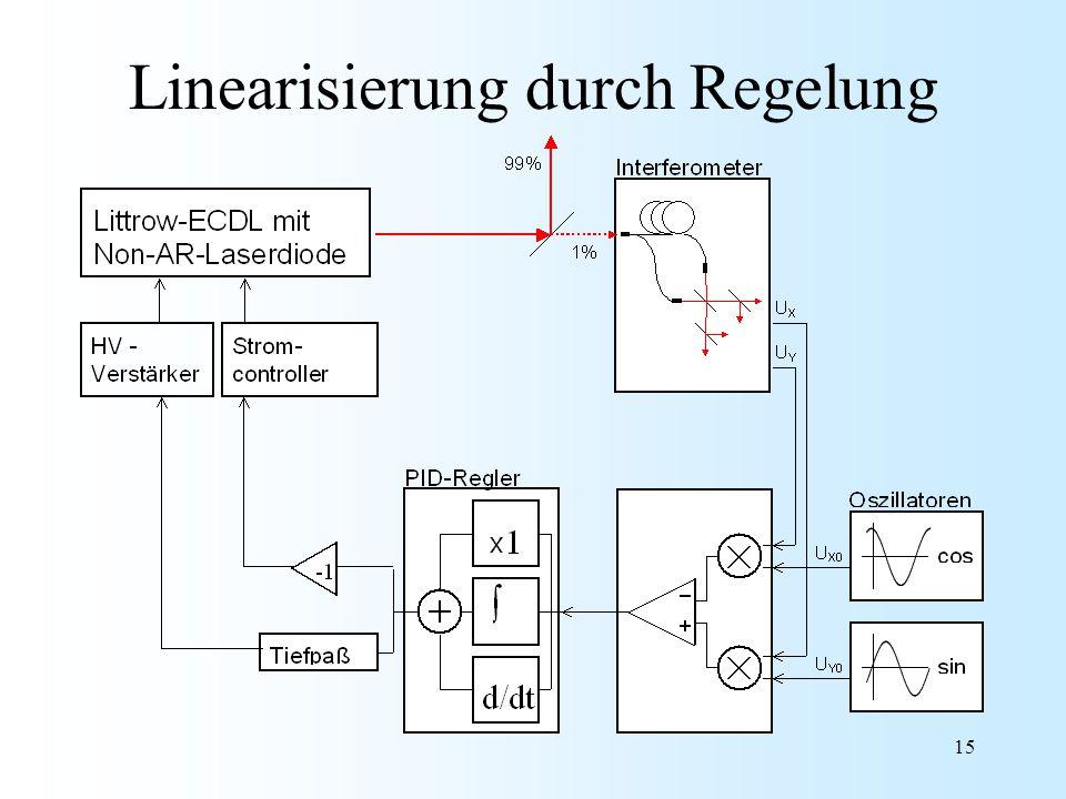 15 Linearisierung durch Regelung