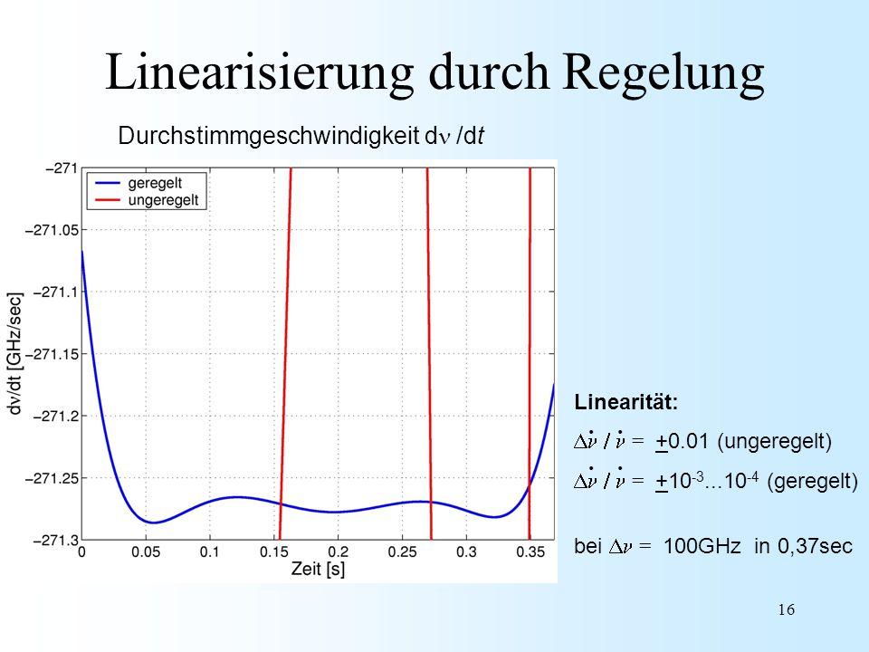 16 Linearisierung durch Regelung Linearität:  = +0.01 (ungeregelt)  = +10 -3...10 -4 (geregelt) bei  = 100GHz in 0,37sec.... Durchstimmgeschw