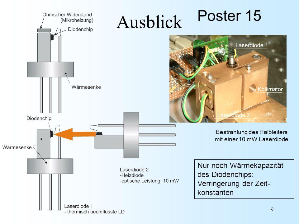 9 Ausblick Bestrahlung des Halbleiters mit einer 10 mW Laserdiode Nur noch Wärmekapazität des Diodenchips: Verringerung der Zeit- konstanten Poster 15