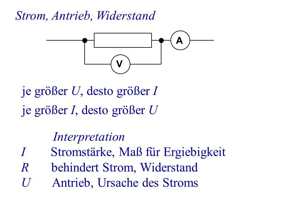 je größer U, desto größer I Strom, Antrieb, Widerstand V A je größer I, desto größer U Interpretation I Stromstärke, Maß für Ergiebigkeit R behindert Strom, Widerstand U Antrieb, Ursache des Stroms