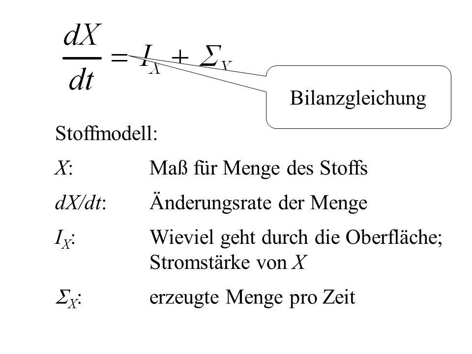 Stoffmodell: X:Maß für Menge des Stoffs dX/dt: Änderungsrate der Menge I X : Wieviel geht durch die Oberfläche; Stromstärke von X  X : erzeugte Menge pro Zeit Bilanzgleichung