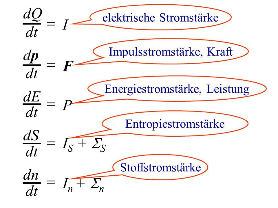 dQ dt  I dpdp  F dE dt  P dS dt  I S +  S elektrische Stromstärke Impulsstromstärke, Kraft Energiestromstärke, Leistung Entropiestromstärke dn dt  I n +  n Stoffstromstärke