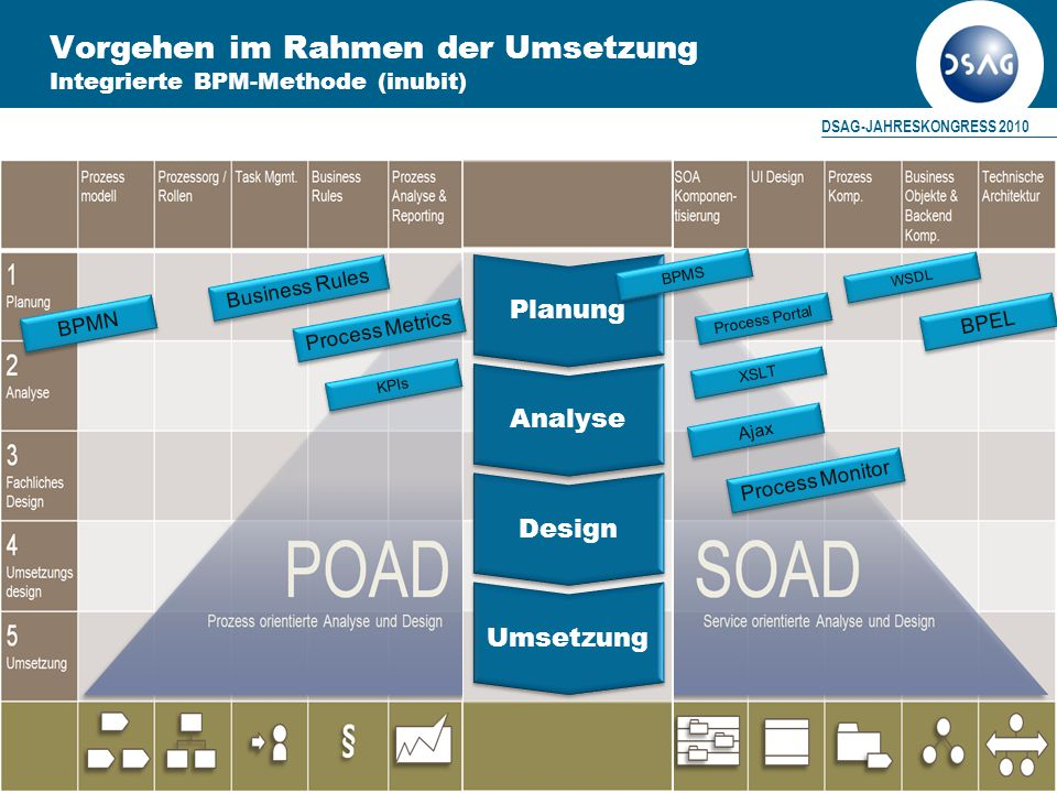 DSAG-JAHRESKONGRESS 2010 20 Umsetzung Design Analyse Planung BPMN Business Rules Ajax BPMS WSDL XSLT KPIs BPEL Process Portal Process Metrics Process Monitor Vorgehen im Rahmen der Umsetzung Integrierte BPM-Methode (inubit)