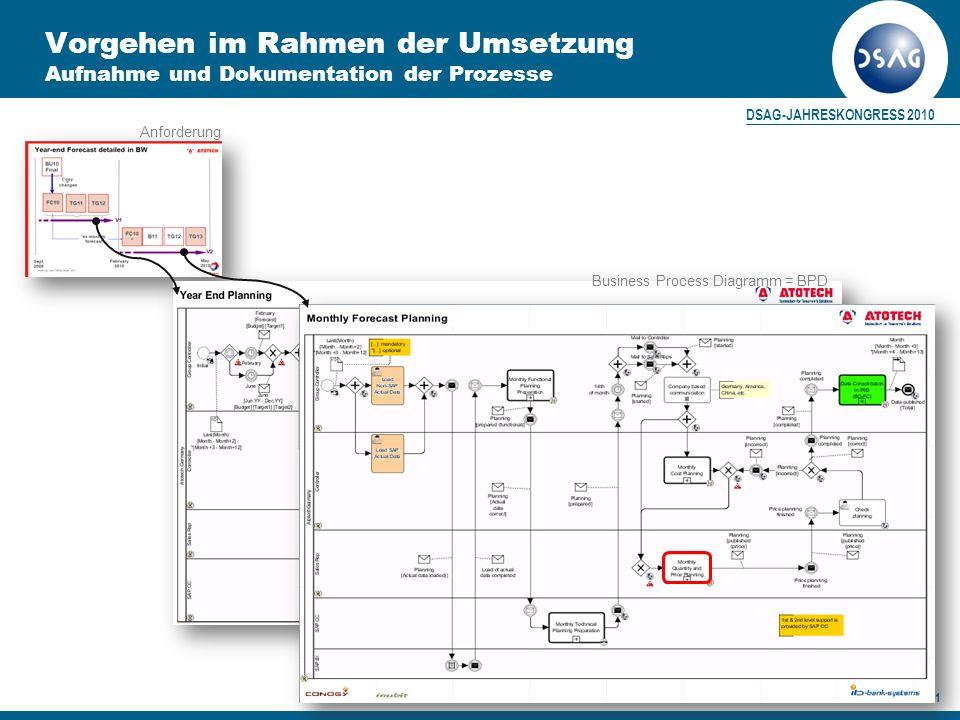 DSAG-JAHRESKONGRESS 2010 21 Vorgehen im Rahmen der Umsetzung Aufnahme und Dokumentation der Prozesse Business Process Diagramm = BPD Anforderung