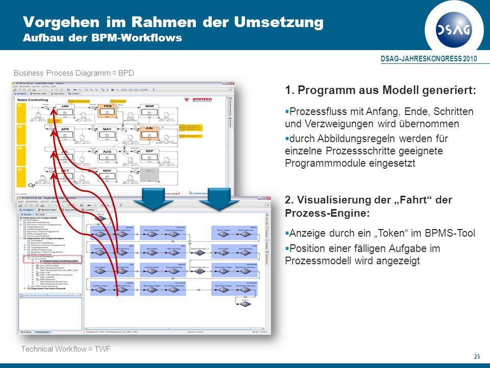 DSAG-JAHRESKONGRESS 2010 25 Vorgehen im Rahmen der Umsetzung Aufbau der BPM-Workflows Business Process Diagramm = BPD Technical Workflow = TWF 1.