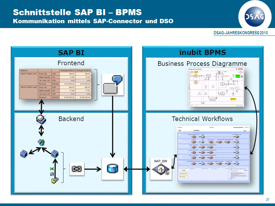 DSAG-JAHRESKONGRESS 2010 27 SAP BI inubit BPMS Frontend Business Process Diagramme Technical Workflows Backend Schnittstelle SAP BI – BPMS Kommunikation mittels SAP-Connector und DSO