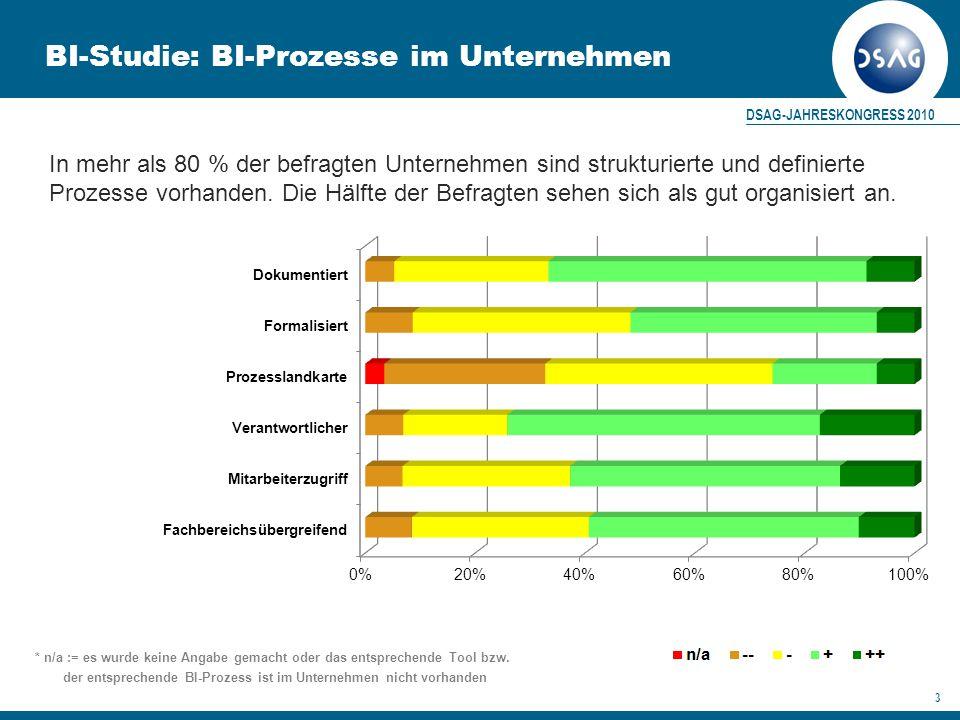 DSAG-JAHRESKONGRESS 2010 4 BI-Studie: BI-Prozesse im Unternehmen  Grafik zeigt, mehr als 50% der befragten Unternehmen weißen für fast alle Kriterien strukturierte und definierte Prozesse in Ansätze auf  lediglich 30% der befragten Unternehmen verfügen über eine Prozesslandkarte, zur Darstellung der internen Prozesse und deren Verknüpfungen  In lediglich 10% der befragten Unternehmen bestehen ausgereifte BI- Prozesse – dies zeigt, dass in den meisten Unternehmen dennoch Verbesserungspotentiale liegen