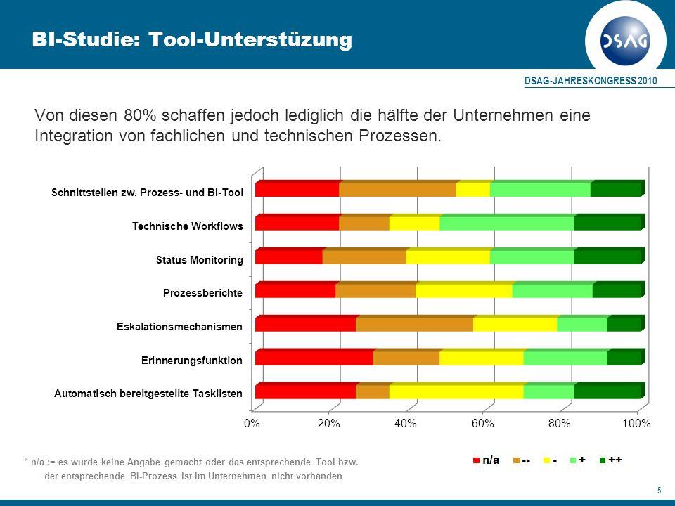 DSAG-JAHRESKONGRESS 2010 5 BI-Studie: Tool-Unterstüzung Von diesen 80% schaffen jedoch lediglich die hälfte der Unternehmen eine Integration von fachlichen und technischen Prozessen.