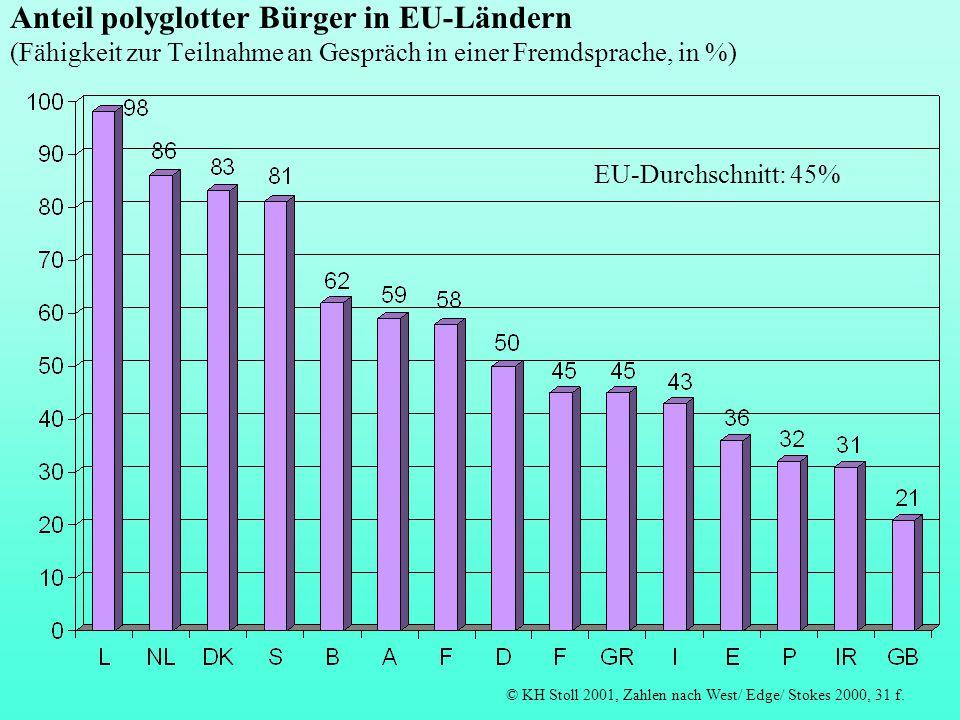 Anteil polyglotter Bürger in EU-Ländern (Fähigkeit zur Teilnahme an Gespräch in einer Fremdsprache, in %) © KH Stoll 2001, Zahlen nach West/ Edge/ Sto
