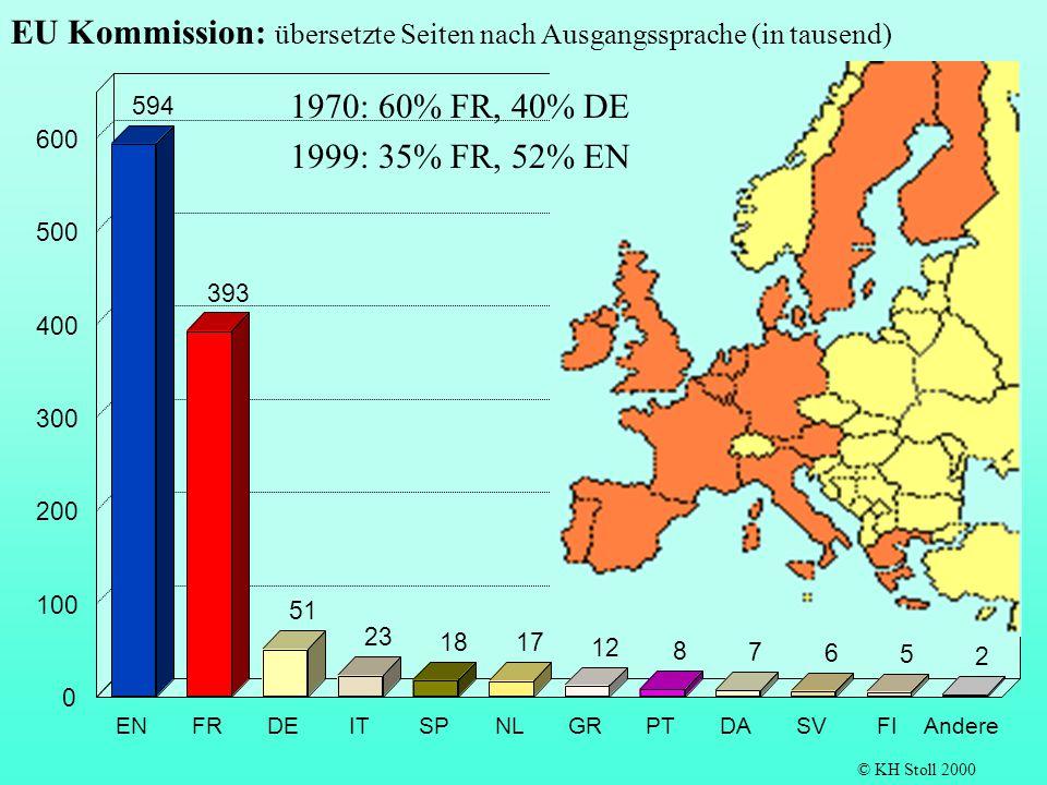 594 393 51 23 18 17 12 8 7 6 5 2 ENFRDEITSPNLGRPTDASVFIAndere 0 100 200 300 400 500 600 EU Kommission: übersetzte Seiten nach Ausgangssprache (in taus