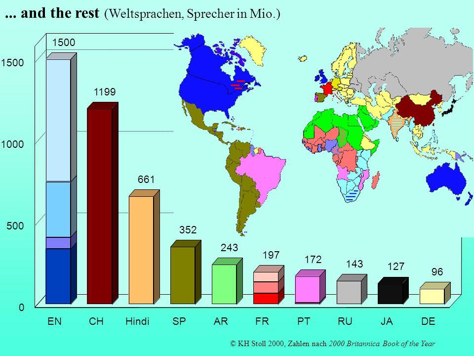 24 16 11 6 333 2 1 DEENFRITSPNLSVPTGRDAFI 0 10 20 30 40 50 60 © KH Stoll 2001 Zahlen: Institut der Deutschen Wirtschaft, 15.3.01 2.
